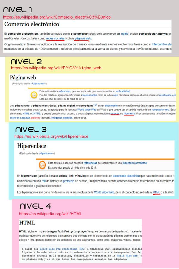 niveles de profundidad - expired domain finder