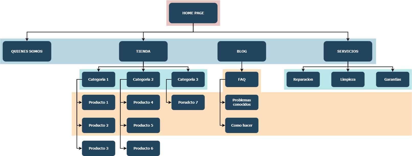 arquitectura web ejemplo