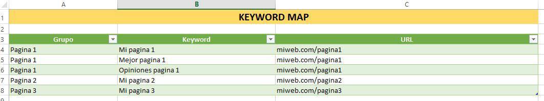 keyword map ejemplo