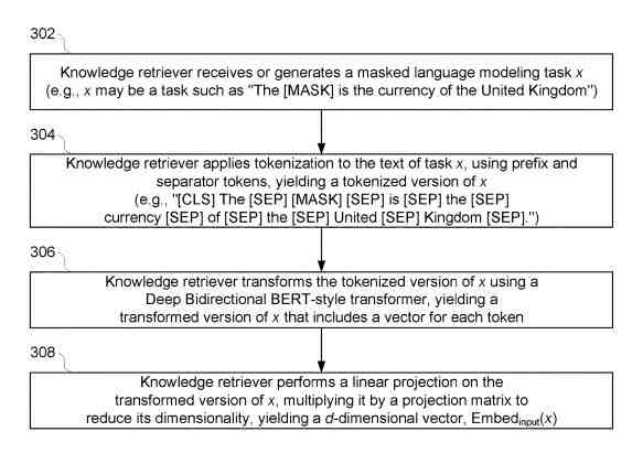 Recuperación de conocimientos Respuesta a preguntas de BERT