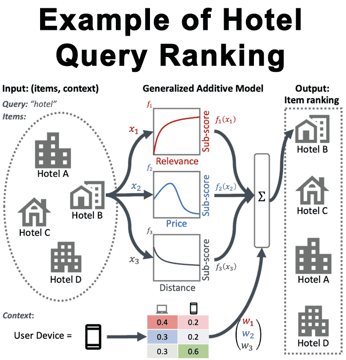 Ejemplo de clasificación de consultas de búsqueda de hoteles de GAMS